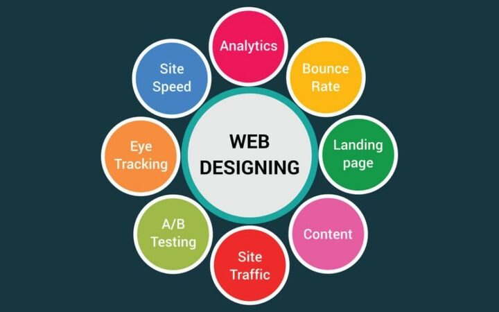 Benefits of Hiring best services of Website Design in New Zealan